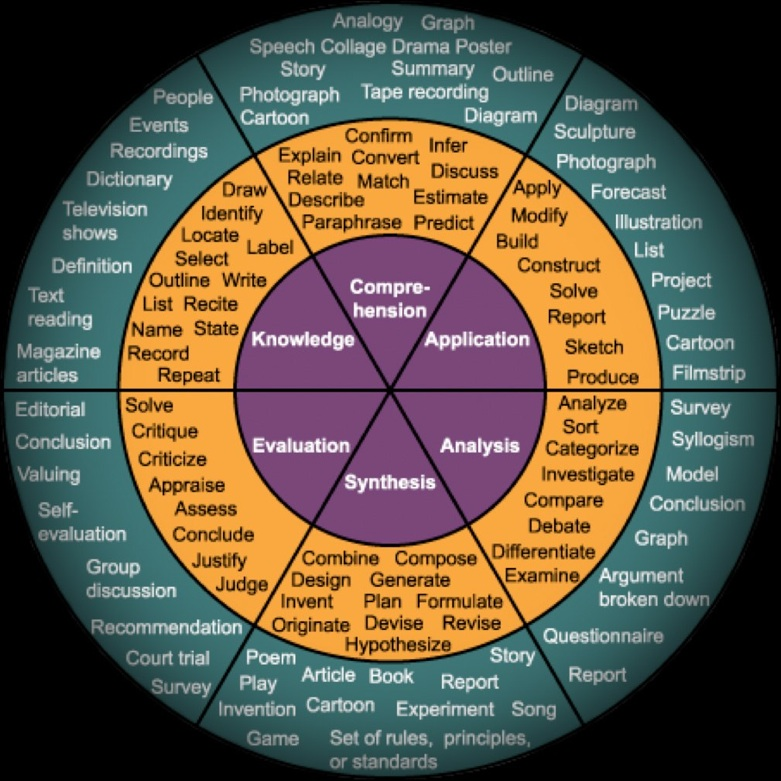 http://www.projectict.com/Healthy_Me/Blooms_Taxonomy_files/Blooms%20taxonomy%20wheel.jpg